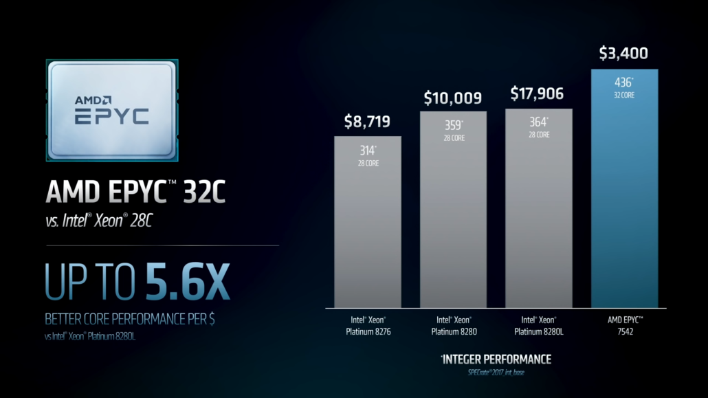AMD's EPYC Outperforms Intel Xeon By Up To 460% Per Dollar