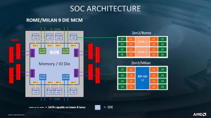 Los procesadores AMD 2nd Gen EPYC Rome cuentan con un enorme 39,54 mil millones de transistores, IO Die en la foto en detalle 6