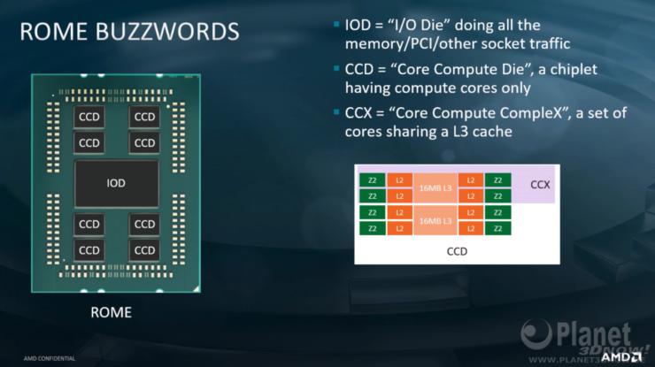Los procesadores AMD 2nd Gen EPYC Rome cuentan con un enorme 39,54 mil millones de transistores, IO Die en la foto en detalle 5