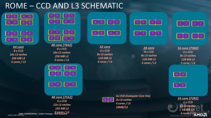 Los procesadores AMD 2nd Gen EPYC Rome cuentan con un enorme 39,54 mil millones de transistores, IO Die en la foto en detalle 4