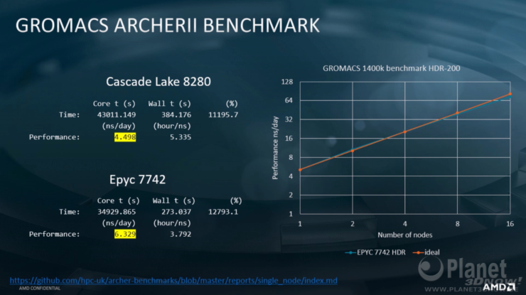 amd-vs-intel-clx-8280-hpc-benchmarks-2