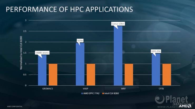amd-vs-intel-clx-8280-hpc-benchmarks-3