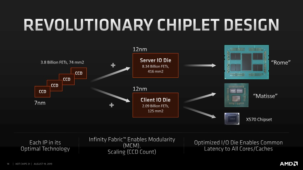 Los procesadores AMD 2nd Gen EPYC Rome cuentan con un enorme 39,54 mil millones de transistores, IO Die en la foto en detalle 1