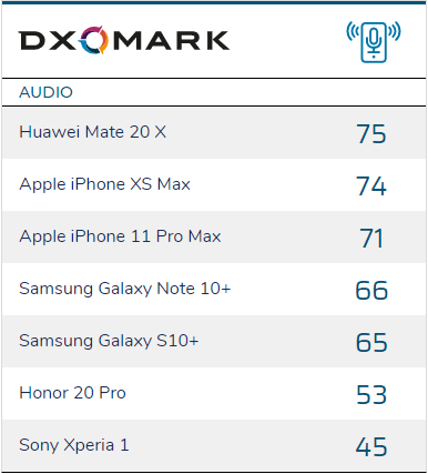 iPhone 11 Pro Max Audio Quality Results Lower Than Mate 20 X, XS Max