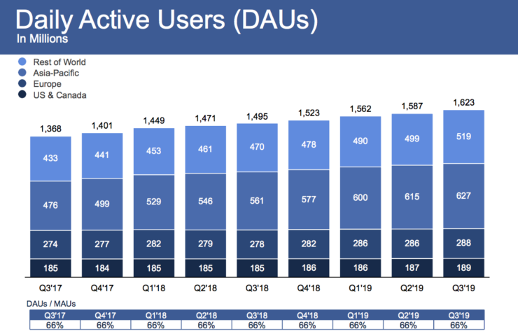 Facebook Q3 2019 earnings