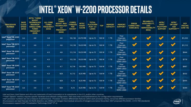 [تصویر:  Intel-Xeon-W-2200-Series-Processors-740x416.png]