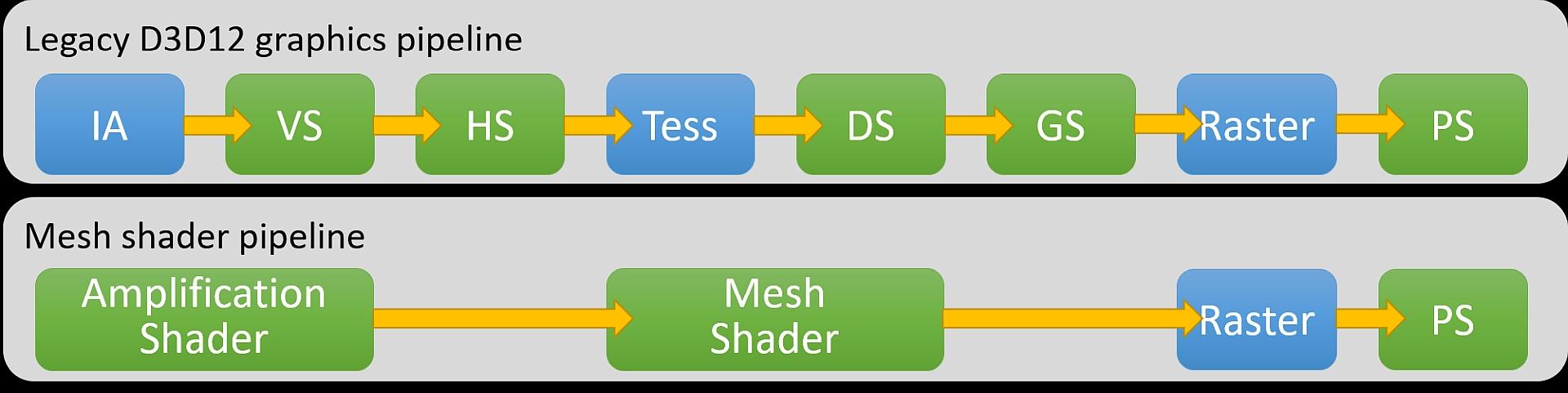 DirectX 12 incluye nuevas mejoras para Ray Tracing y Mesh Shader