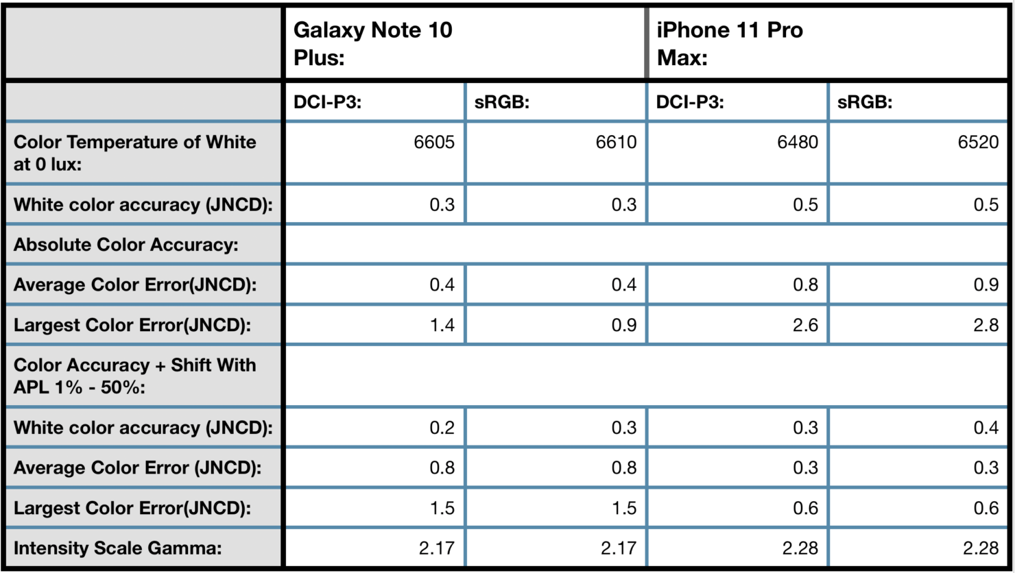 iPhone 11 vs Note 10 Plus display color accuracy