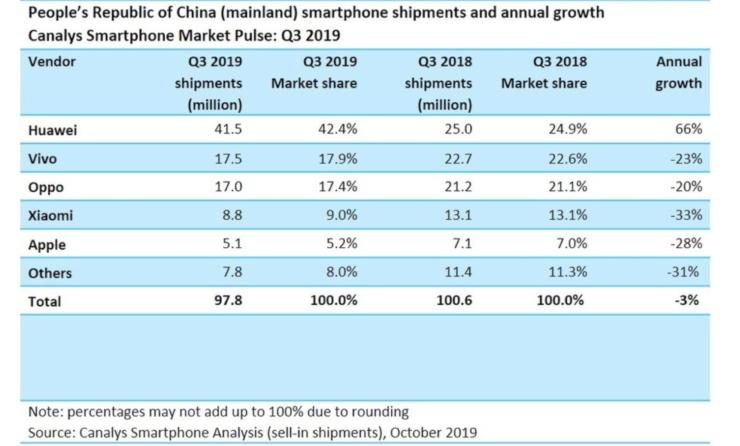iPhone 11 China shipment data
