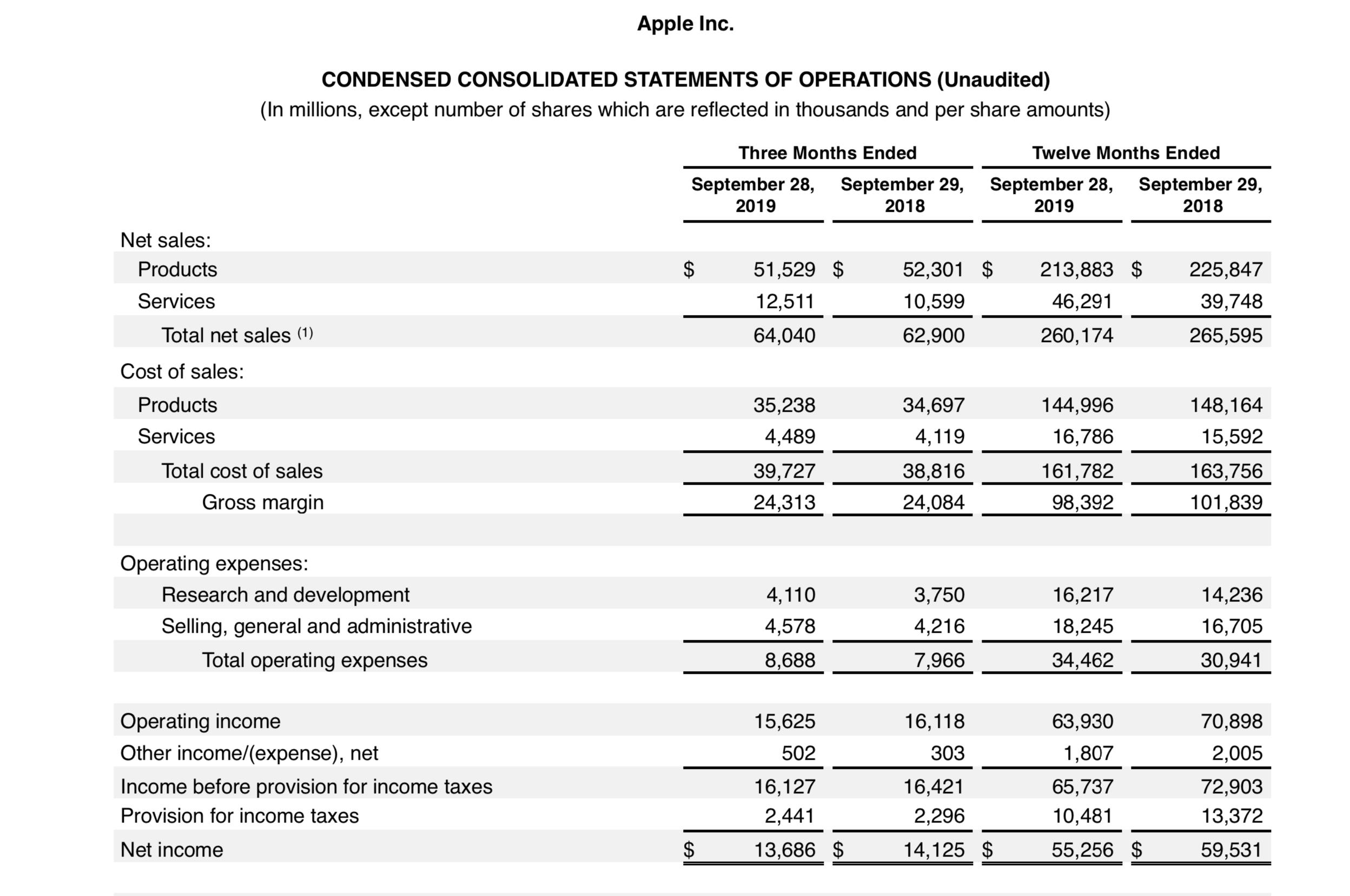 Apple fourth quarter 2019 earnings.