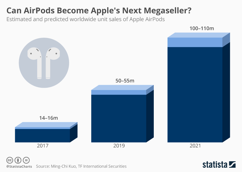 chartoftheday_16836_estimated_worldwide_sales_of_apple_airpods_n