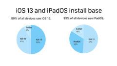 iOS 13 and iPadOS install base