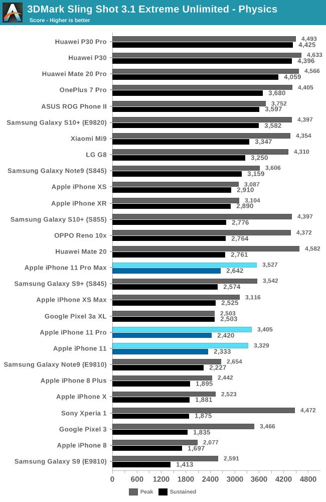 iphone-11-pro-vs-iphone-xs-graphics-performance-1