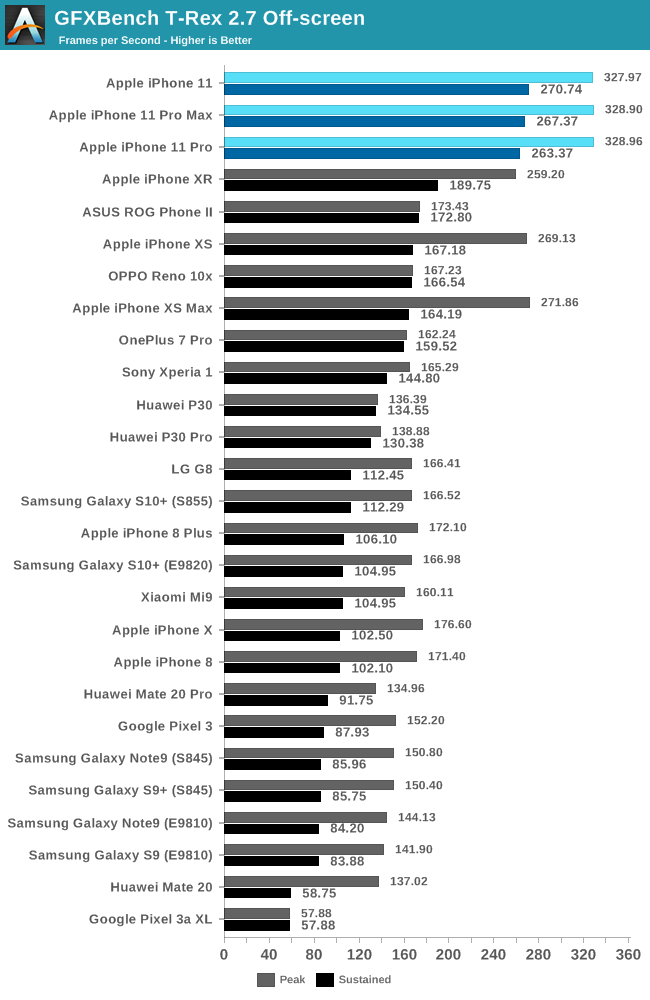 iphone-11-pro-vs-iphone-xs-graphics-performance-2