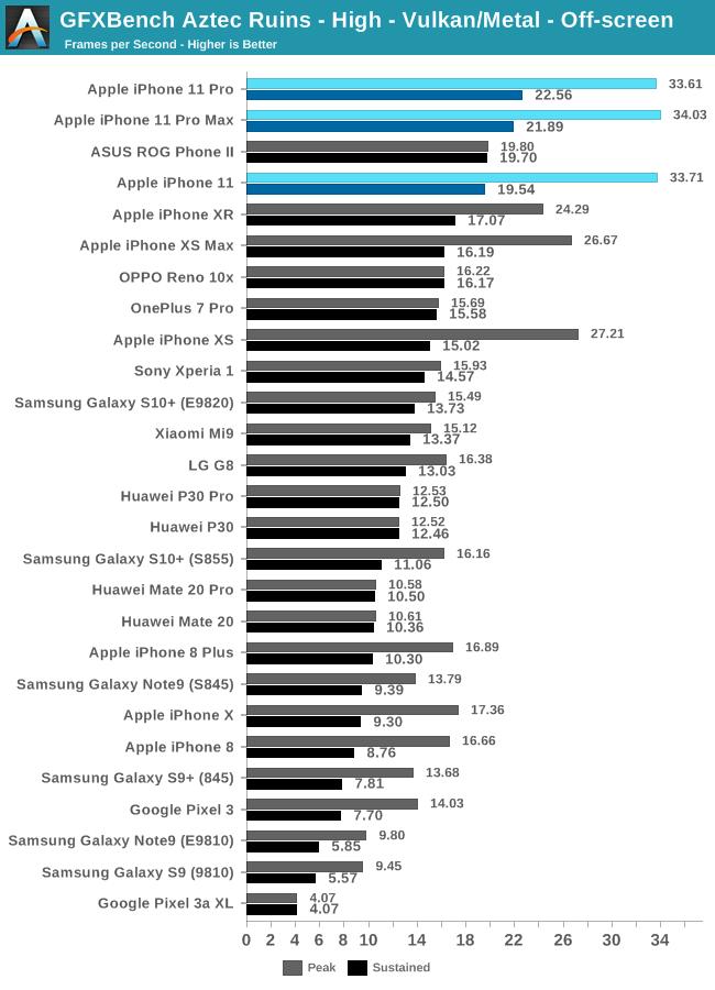 iphone-11-pro-vs-iphone-xs-graphics-performance-5