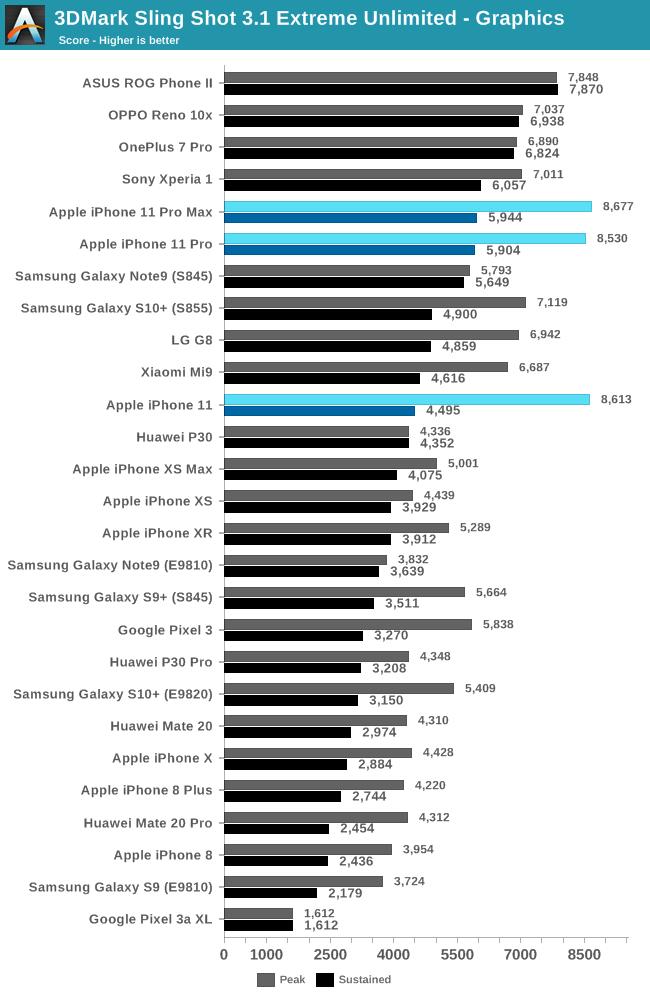 iphone-11-pro-vs-iphone-xs-graphics-performance-6