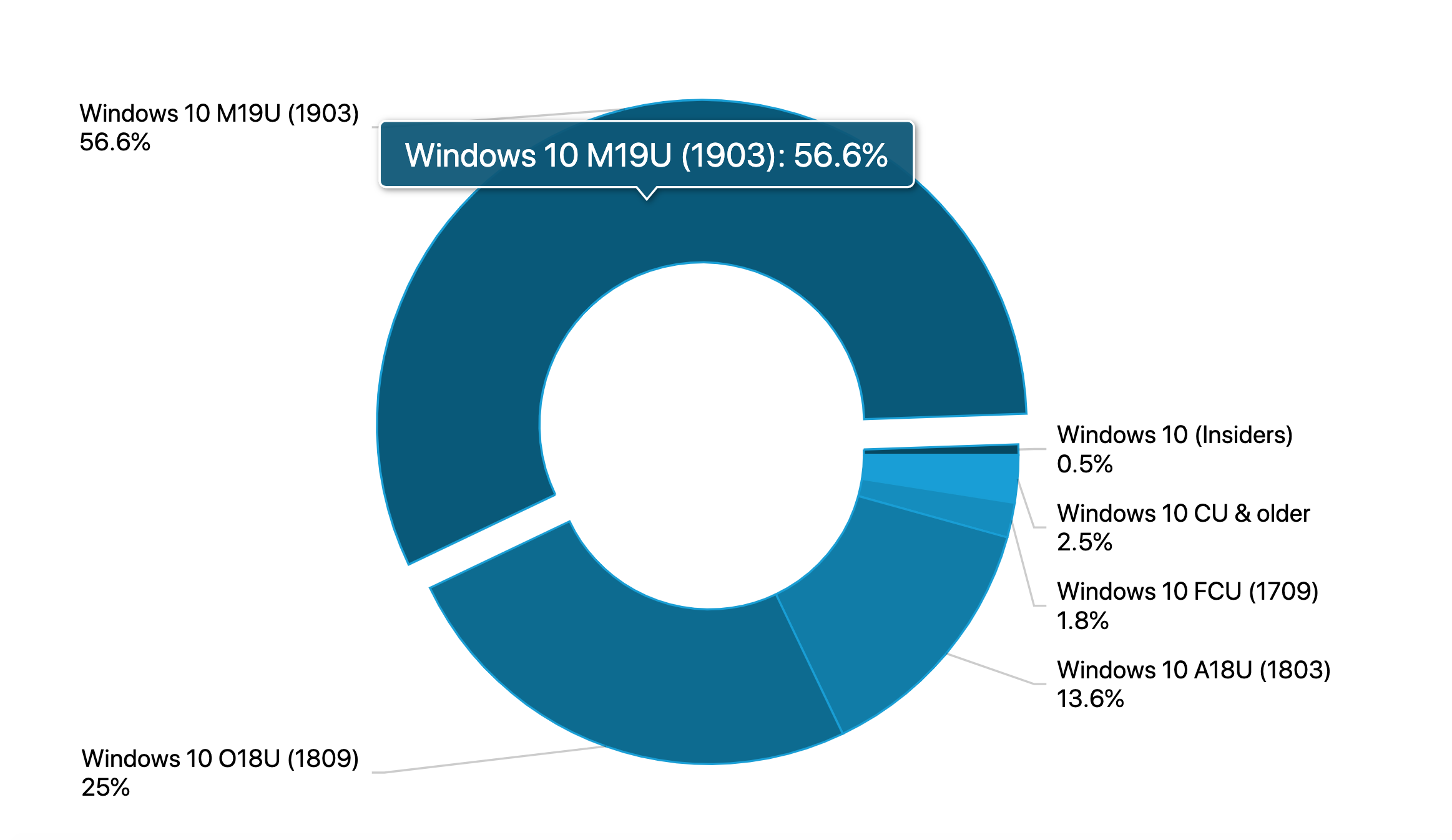 windows 10 1903 adoption rate
