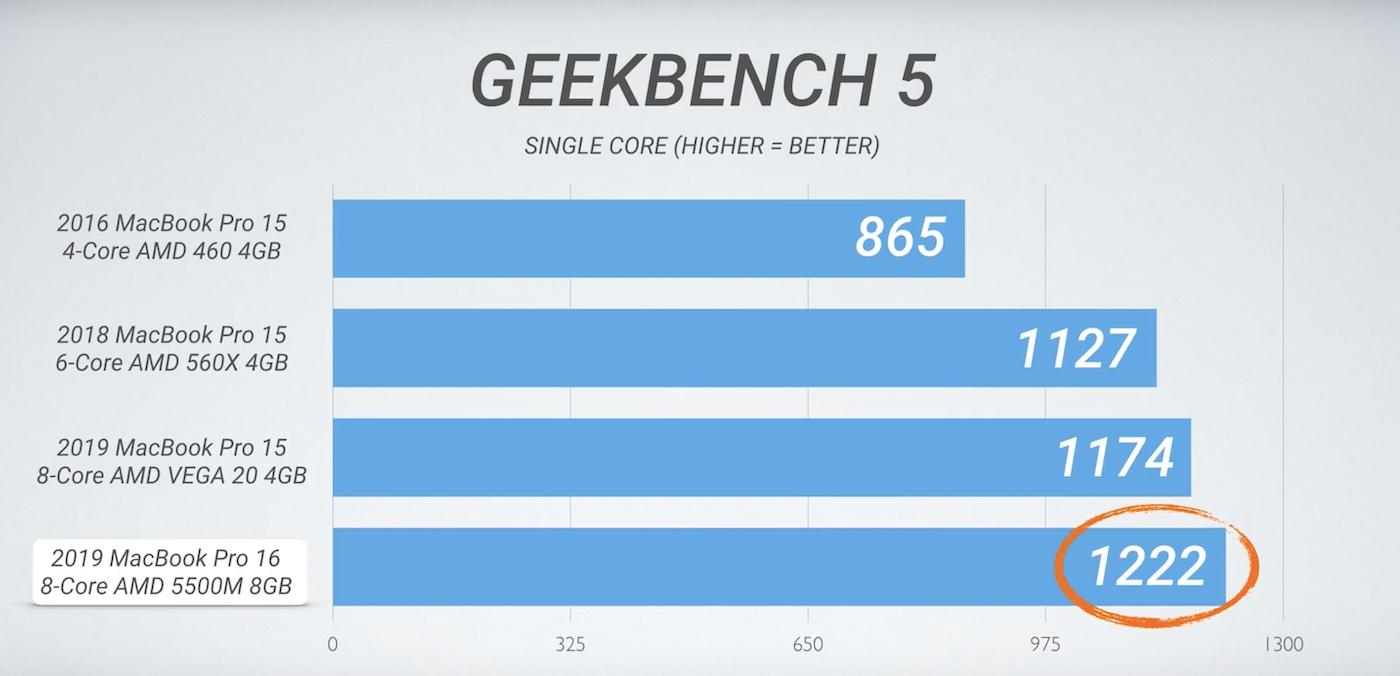 16-inch MacBook Pro benchmarks 1