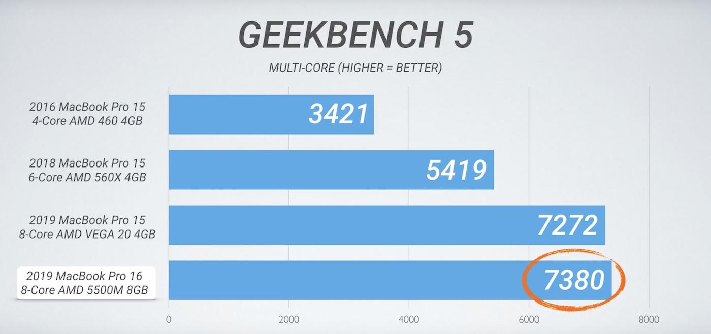 16-inch MacBook Pro benchmarks 2