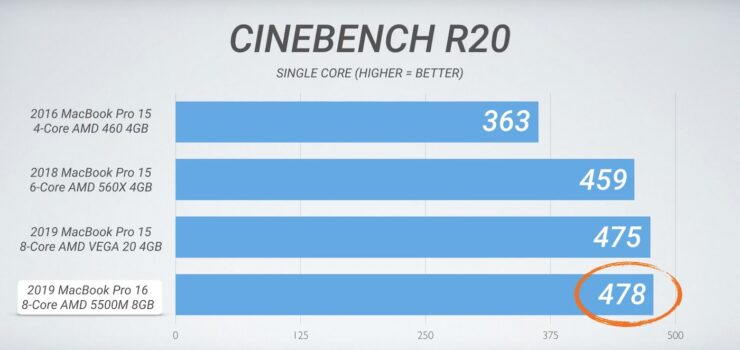 16-inch MacBook Pro benchmarks 3