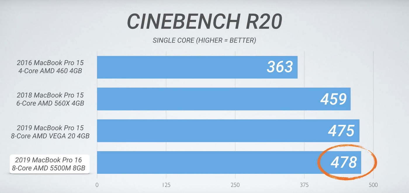 16-inch MacBook Pro benchmarks 3