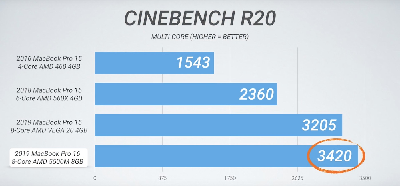 16-inch MacBook Pro benchmarks 4
