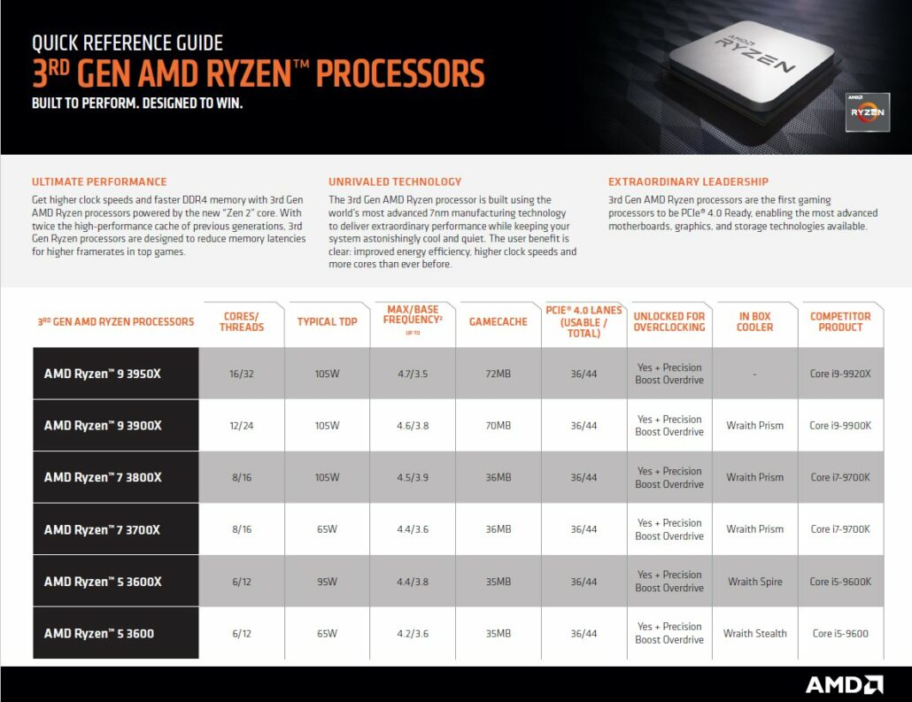 AMD's 3rd Gen Ryzen CPUs Market Positioning. (Image Credits: Momomo_Us)