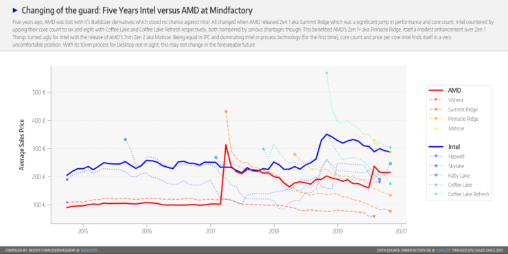 amd-marketshare-mindfactory-de-october-2019-hkjecaz