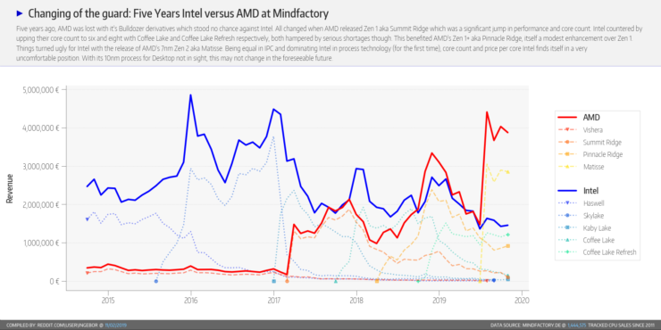 amd-marketshare-mindfactory-de-october-2019-i4wja2f