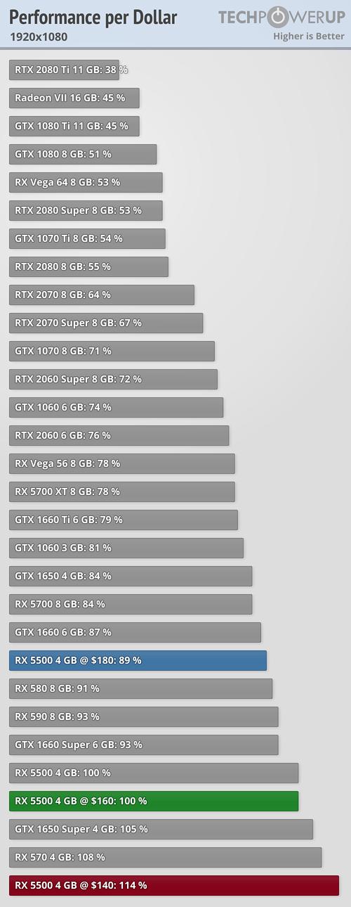 amd-radeon-rx-5500-gpu-1080p-performance-per-dollar