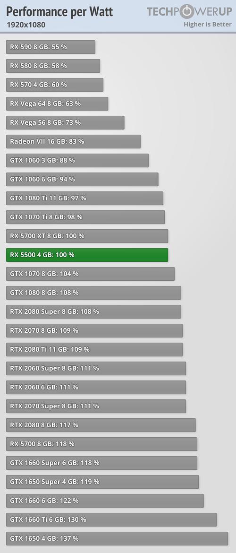 amd-radeon-rx-5500-gpu-1080p-performance-per-watt