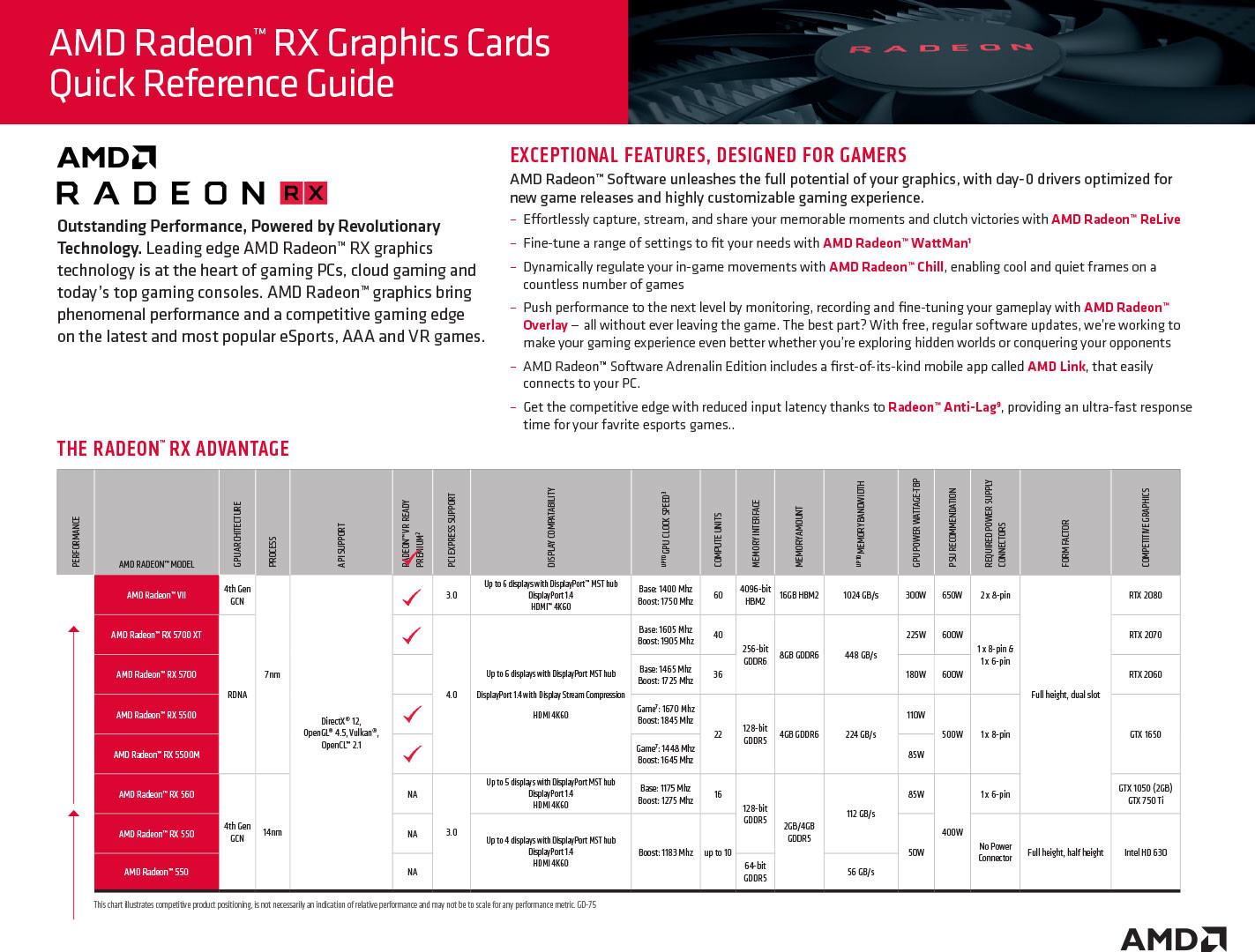 Radeon RX 5500 گرافیک GTX 1650 را خورد میکند