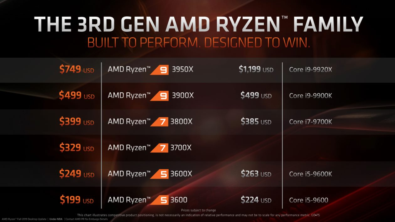 Amd 16 Core Ryzen 9 3950x Faster Than Intel 18 Core I9 10980xe