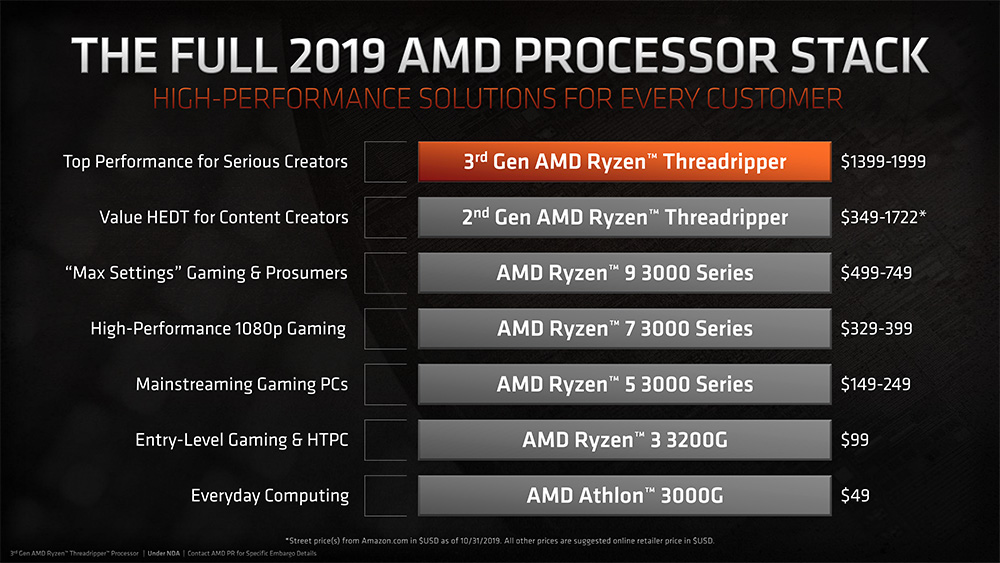 Amd 3rd Gen Ryzen Threadripper Cpus Demolish Intel At All Price Points