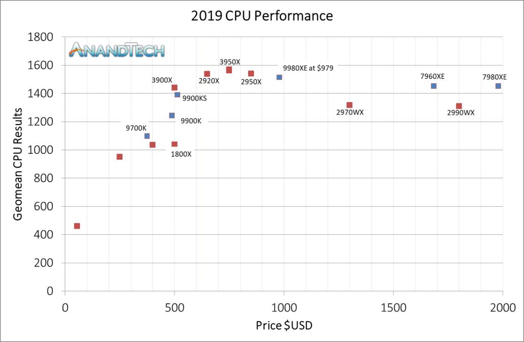 AMD锐龙9 3950X 16核CPU综述-英特尔HEDT驱逐舰售价749美元,屡创世界纪录
