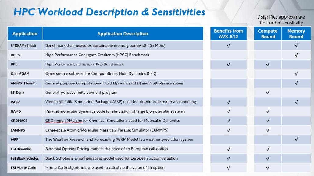 Intel afirma que Xeon Cascade Lake-AP 56 Core CPU es hasta un 84% más rápido que el 64 Core EPYC Rome 7742 de AMD en los puntos de referencia de HPC en el mundo real 4