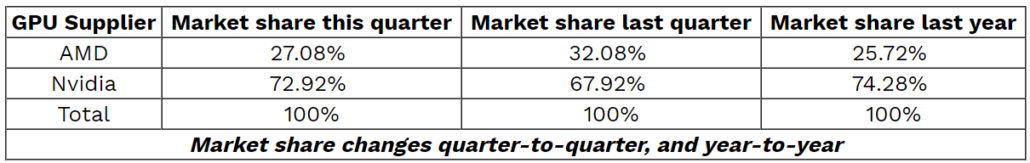 Gpu Shipments Up In Q4 19 Reports Amd Gains Market Share