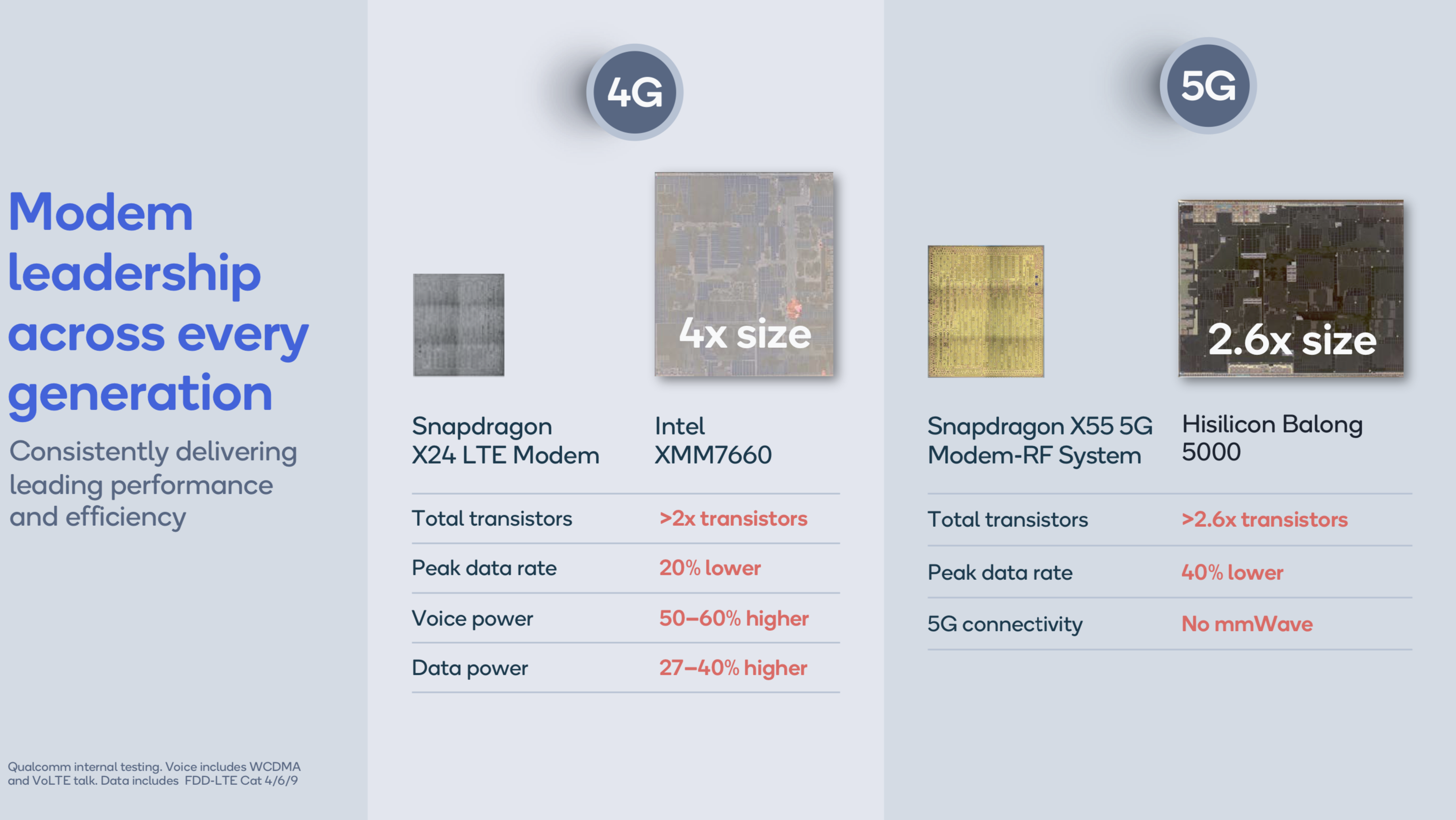 Qualcomm. Intel, Huawei 4G and 5G modems