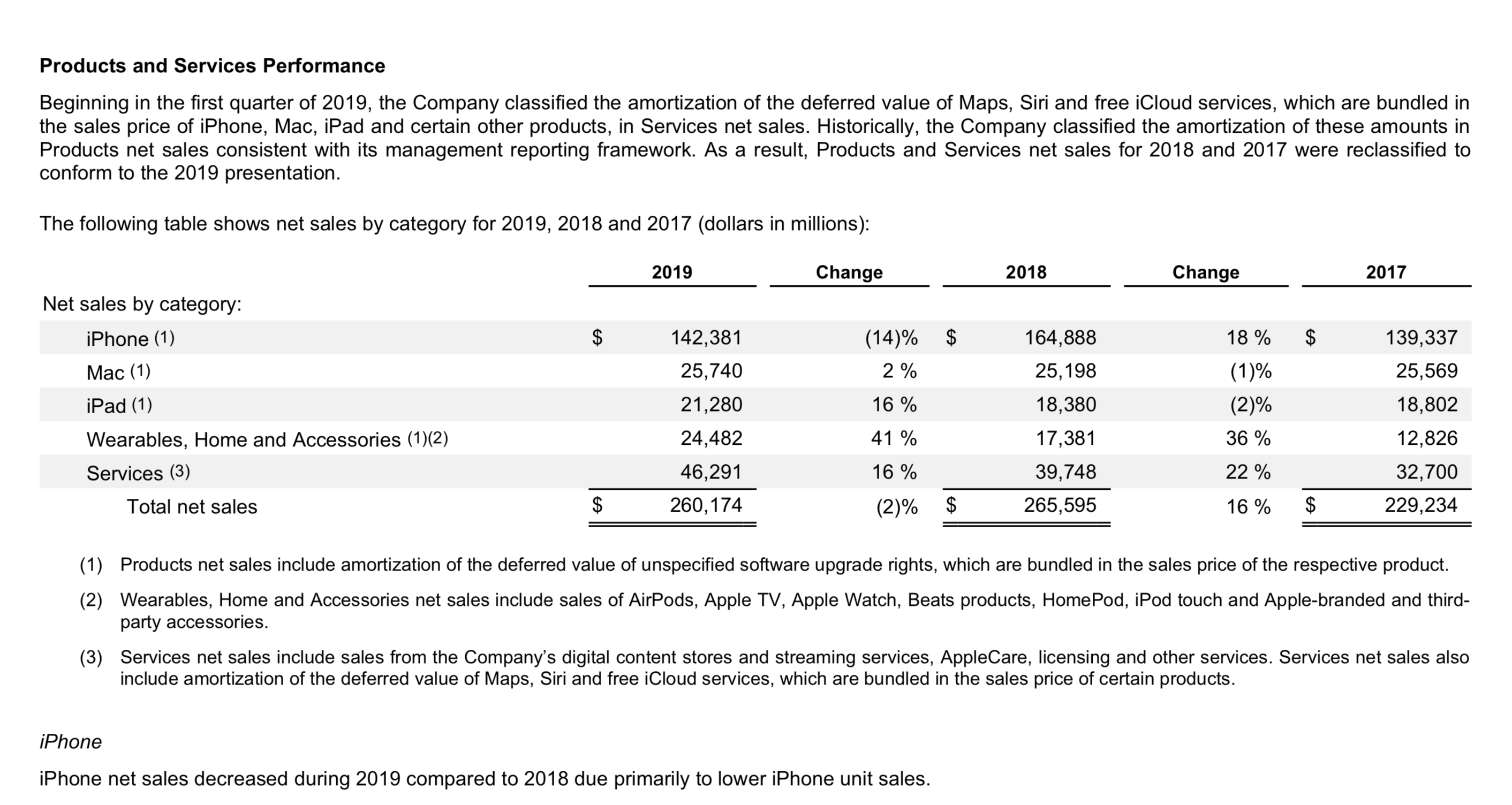 AirPods 2019 Sales