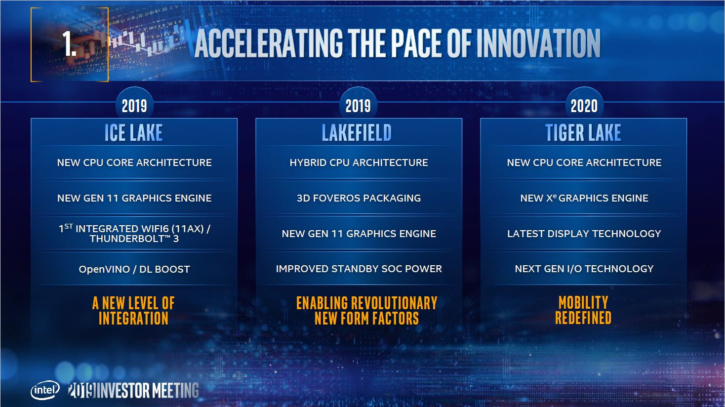 2019 - 2020 Tiger Lake Intel CPU Roadmap