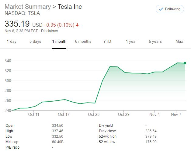 Tesla has gained over 40% in a month.