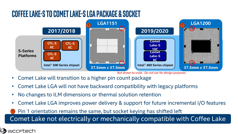 جزئیات لاین آپ نسل دهم دسکتاپ Intel Comet Lake لو رفت