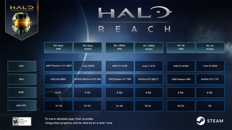 halo reach pc requirements