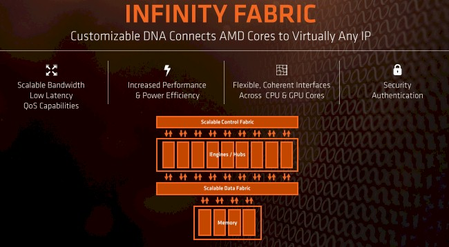 Amd Cto Expect More Cores On Next Gen Mainstream Ryzen Cpus