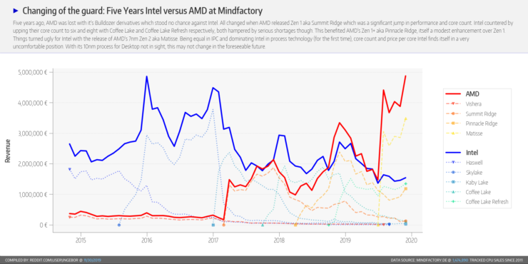 amd-mindfactory-market-share-november-2019-cx7iffm