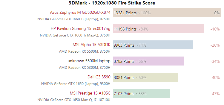 amd-radeon-rx-5300m-vs-nvidia-geforce-gtx-1650-mobility_3dmark-firestrike_1