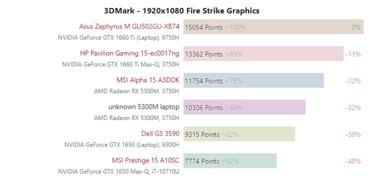 amd-radeon-rx-5300m-vs-nvidia-geforce-gtx-1650-mobility_3dmark-firestrike_2