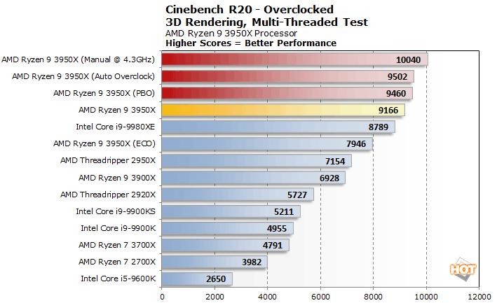 amd-ryzen-9-3950x-performance_eco-mode_1