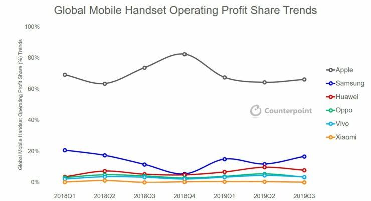 Global-Handset-Profit-Share-2019-Q3-1