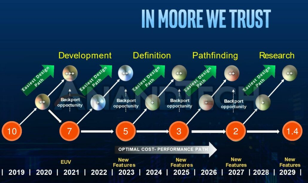 Intel's Process and Manufacturing Roadmap for the next 10 years shows 10nm, 7nm, 5nm, 3nm, 2nm and 1.4nm. (Image Credits: Anandtech)